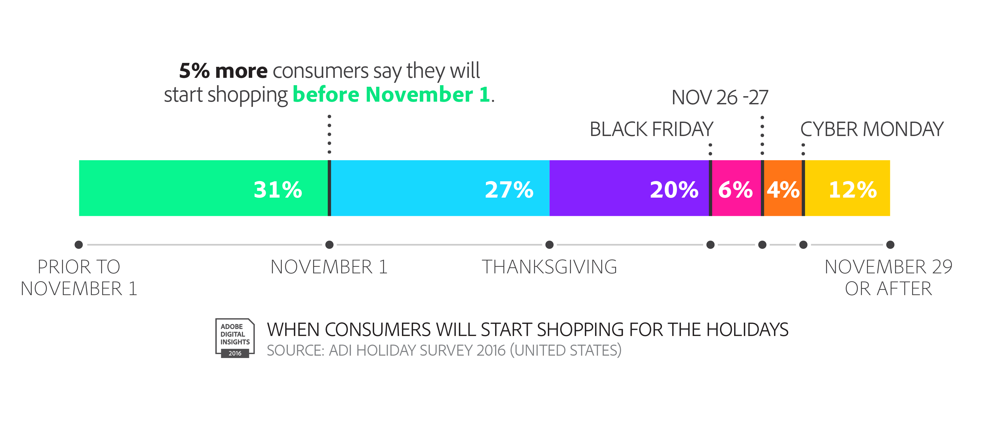 Adobe-Consumers-Shopping-HOLIDEALS1016.jpg