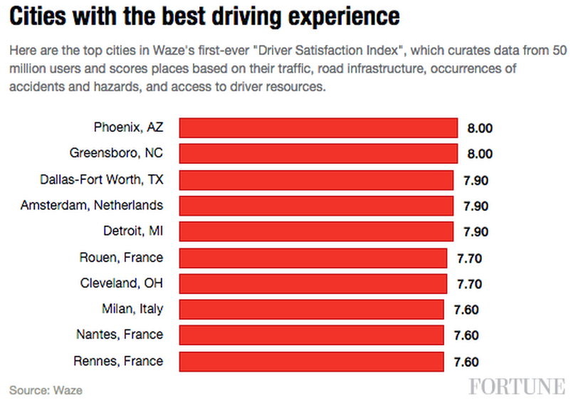cities with the best drivers