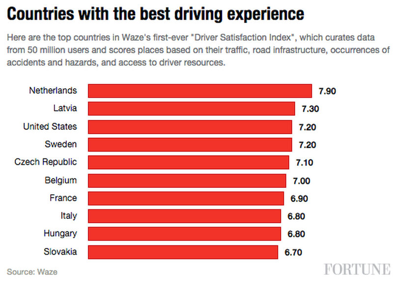 countries with the best drivers